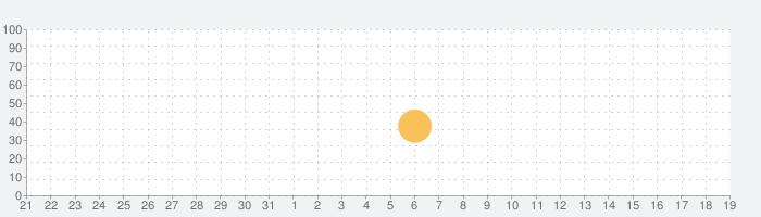 Fantastical - Calendar & Tasksの話題指数グラフ(9月19日(土))