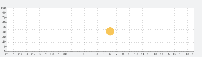 色覚異常試験の話題指数グラフ(9月19日(土))