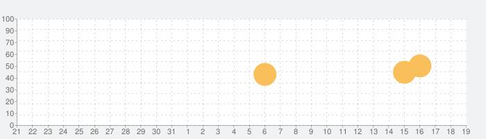 ねむれない夜にの話題指数グラフ(1月19日(火))