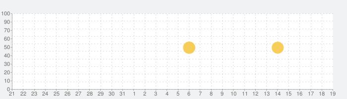肌あれ予報の話題指数グラフ(2月19日(水))