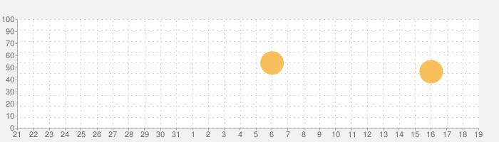 NOAA Weather Radioの話題指数グラフ(6月19日(土))