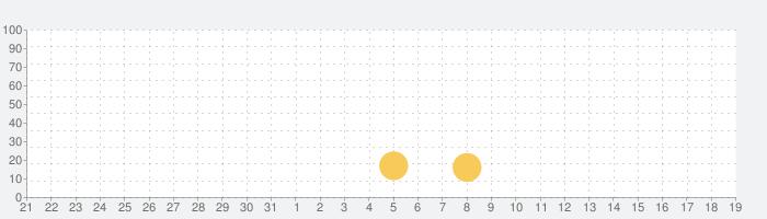 激闘三国志の話題指数グラフ(9月19日(土))