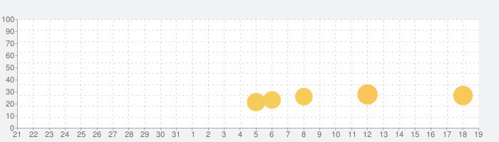 クッキングフィーバー【爽快グルメアクション!】の話題指数グラフ(9月19日(土))