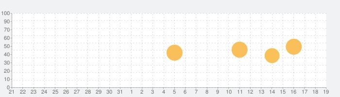 ピアノ -シンプルなピアノ- 録音機能つき 広告なしの話題指数グラフ(9月19日(土))