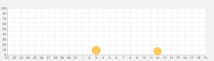 ADV 千里の棋譜 ~現代将棋ミステリー~の話題指数グラフ(9月19日(土))
