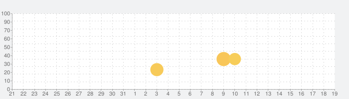 Pocket Rallyの話題指数グラフ(6月19日(土))