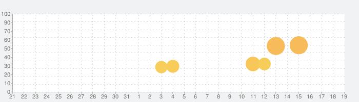 Tile Fun - パズルゲームの話題指数グラフ(4月19日(月))