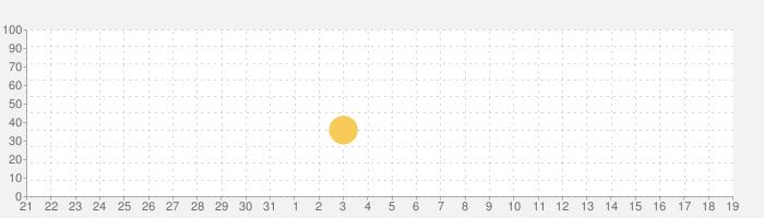 子供たちは職業を学ぶの話題指数グラフ(6月19日(土))