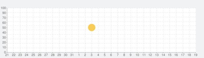 アナライザープロファイル on Instagram - iMetricの話題指数グラフ(6月19日(土))