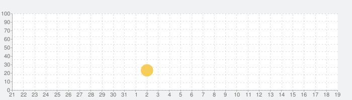 Dr. Panda幼稚園の話題指数グラフ(9月19日(土))