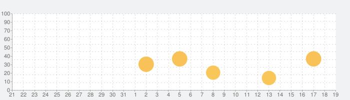 第1種衛生管理者 「30日合格プログラム」の話題指数グラフ(1月19日(火))