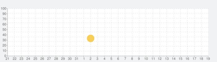 ストリートレーシング3Dの話題指数グラフ(6月19日(土))