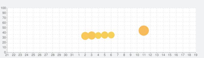 脱出ゲーム:Escape Rooms 人気の脱出ゲームの話題指数グラフ(4月19日(月))