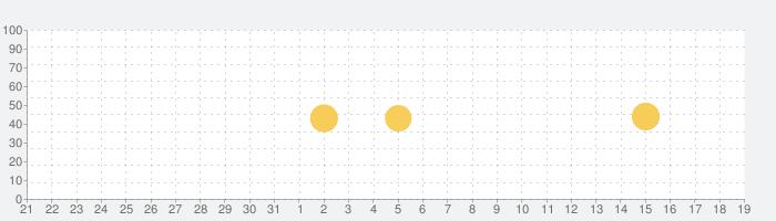 InControl インスタ フォローチェックの話題指数グラフ(9月19日(土))