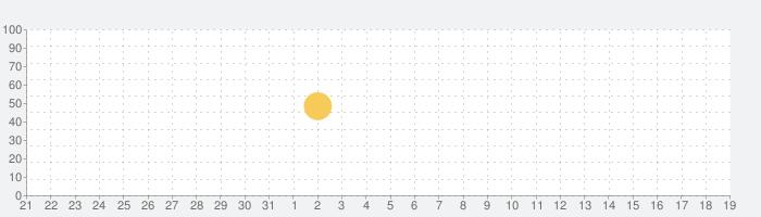 学研『ランク順 英検英単語』の話題指数グラフ(9月19日(土))