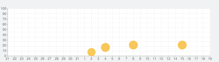 Rolando:ロイヤルエディションの話題指数グラフ(2月19日(水))