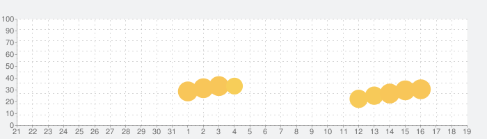 Restaurant Lifeの話題指数グラフ(1月19日(火))