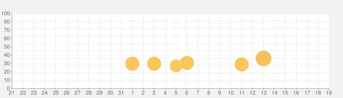 三国志漢末霸業の話題指数グラフ(4月19日(月))