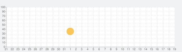 10 - 頭が良くなるフリックパズルゲームの話題指数グラフ(9月19日(日))