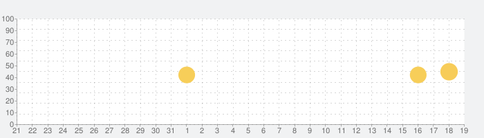 SHOPLIST(ショップリスト)-ファッション通販の話題指数グラフ(4月19日(月))