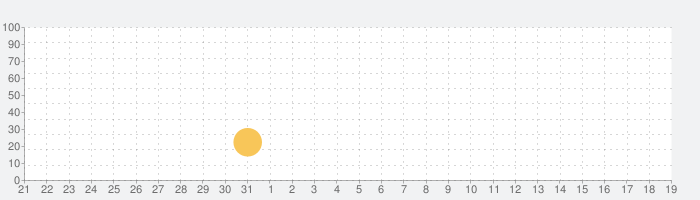 Jillian Michaels | Fitness Appの話題指数グラフ(4月19日(月))