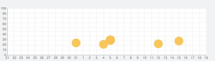 秘密の写真保存 - 画像アルバム保存の話題指数グラフ(1月19日(火))