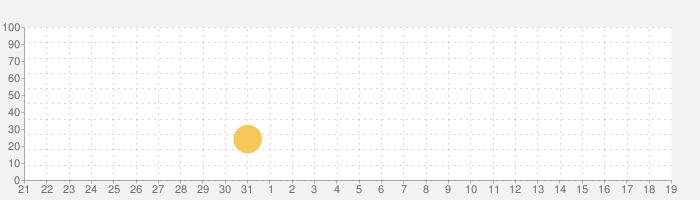 Beams.の話題指数グラフ(2月19日(水))