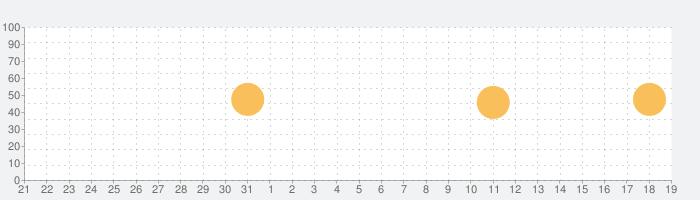 Lockdown Pro - With Bio Protectの話題指数グラフ(2月19日(水))