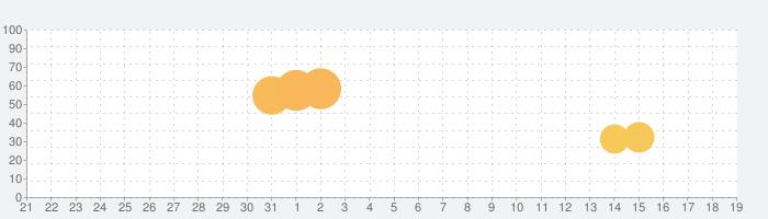 RPG モノクロームオーダー ―アイゼデシルの裁定者―の話題指数グラフ(4月19日(月))