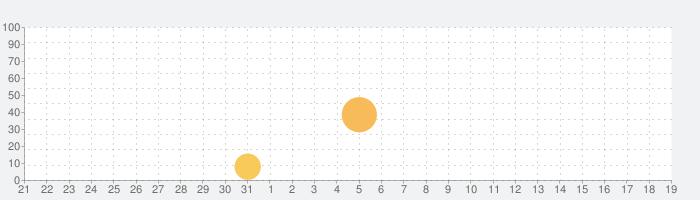 ダンジョンのサバイバー (Dungeon Survivor)の話題指数グラフ(2月19日(水))