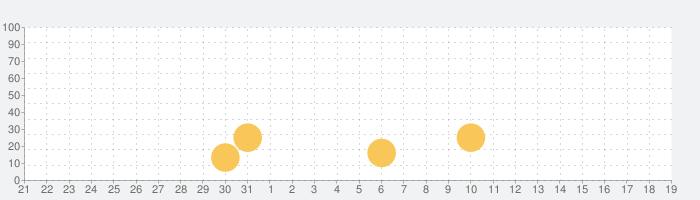 ゴシックは魔法乙女-美少女シューティング-の話題指数グラフ(6月19日(土))