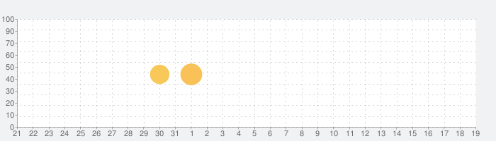 シンプル ラジオ - 無料のライブFM AMラジオ局 - Simple Radioの話題指数グラフ(2月19日(水))