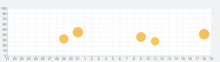 地震+ 地図, 情報, 警告 - Earthquake+の話題指数グラフ(6月19日(土))