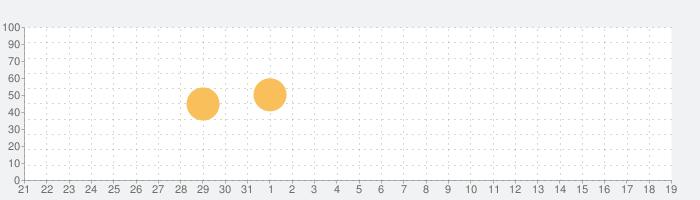 Worldictionaryの話題指数グラフ(9月19日(土))