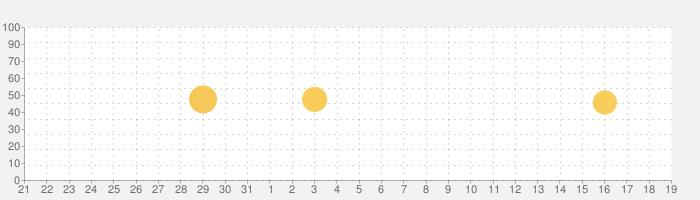 ウェディングニュースの話題指数グラフ(9月19日(日))