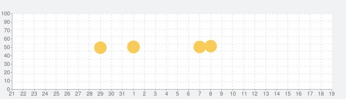Weather Radar Pro°の話題指数グラフ(6月19日(土))