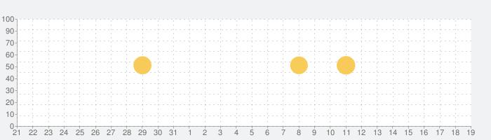 TeamHub-スポーツチームを簡単管理、スコアも入力可能-の話題指数グラフ(6月19日(土))