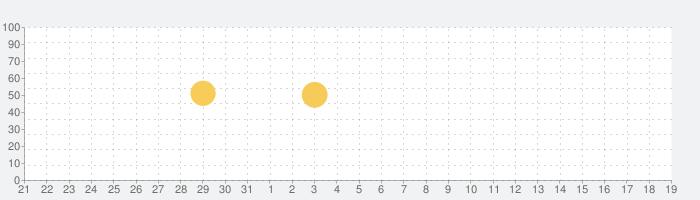 Adobe Premiere Rush -  動画作成・動画編集アプリの話題指数グラフ(4月19日(月))