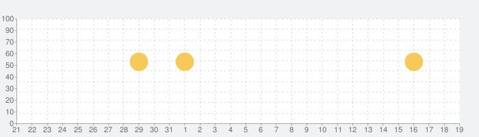 DELISH KITCHEN - レシピ動画で料理を簡単にの話題指数グラフ(9月19日(土))