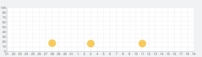 お洒落写真加工デコプチDecopuchiの話題指数グラフ(4月19日(月))
