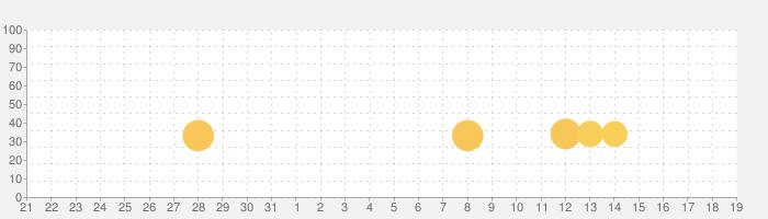 Petroliaの話題指数グラフ(1月19日(火))