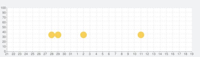 クッキング クレイズ:究極のレストランゲームの話題指数グラフ(4月19日(月))