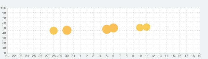 Likee(旧称:LIKE Video)の話題指数グラフ(2月19日(水))