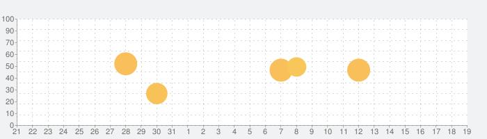 ロングマン現代英英辞典プラスの話題指数グラフ(9月19日(土))