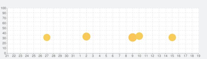 Francfranc Rewardsの話題指数グラフ(1月19日(火))