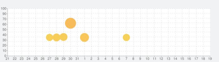 SKE48の大富豪はおわらない!の話題指数グラフ(2月19日(水))