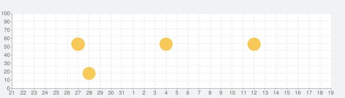 NHKラジオ らじる★らじる ラジオ第1・ラジオ第2・NHK-FM【無料ラジオアプリ】の話題指数グラフ(4月19日(月))