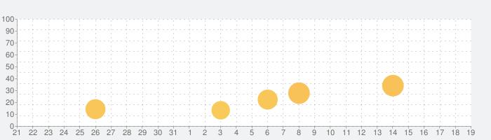 Power Thesaurusの話題指数グラフ(1月19日(火))