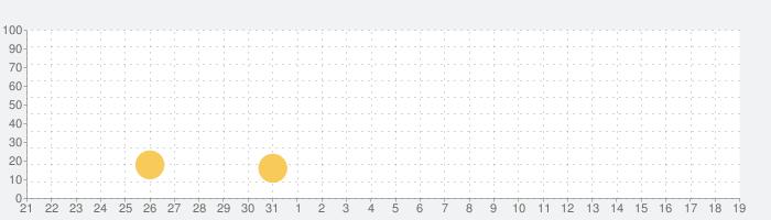 最良な関係が見つかるマッチングアプリならパパン(papan)の話題指数グラフ(9月19日(日))