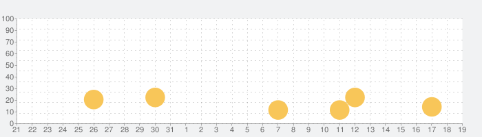 Lifeline:クライシス・ラインの話題指数グラフ(2月19日(水))